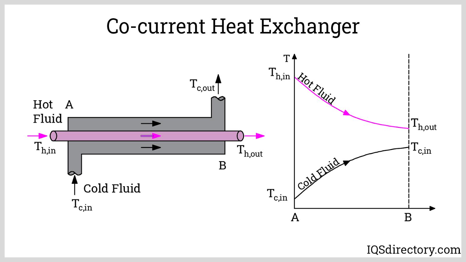 Co-current Heat Exchanger