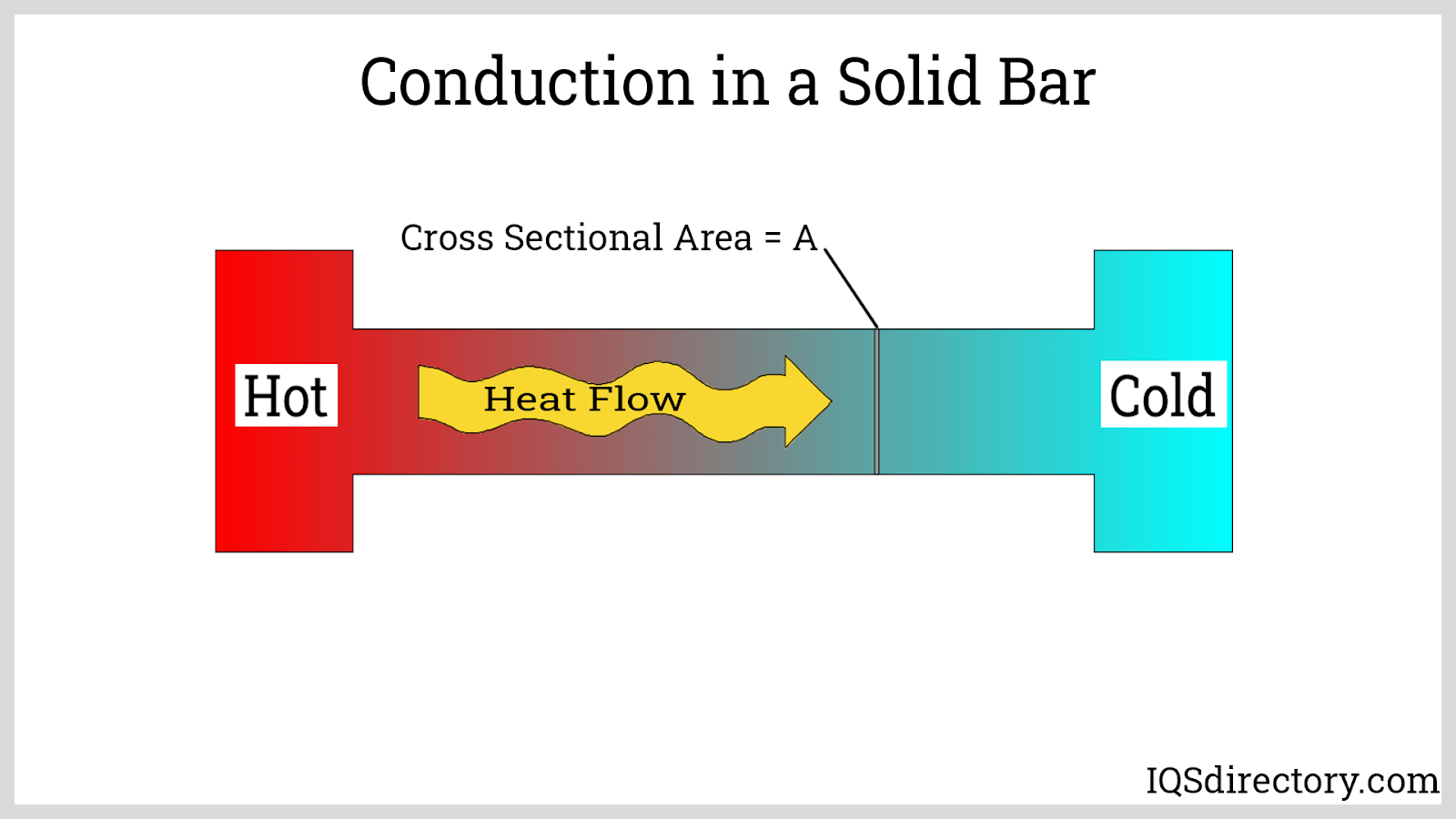 Conduction in a Solid Bar