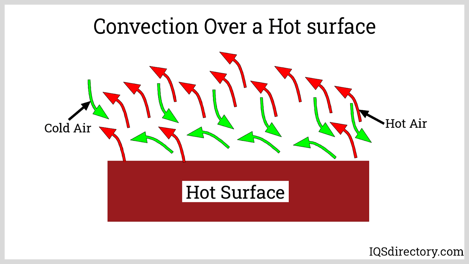 Convection Over a Hot surface