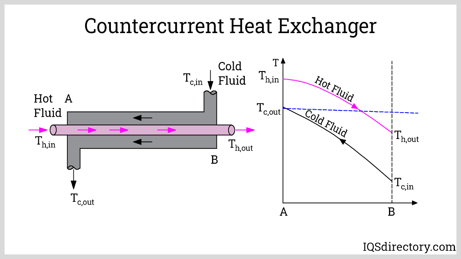 Countercurrent Heat Exchanger