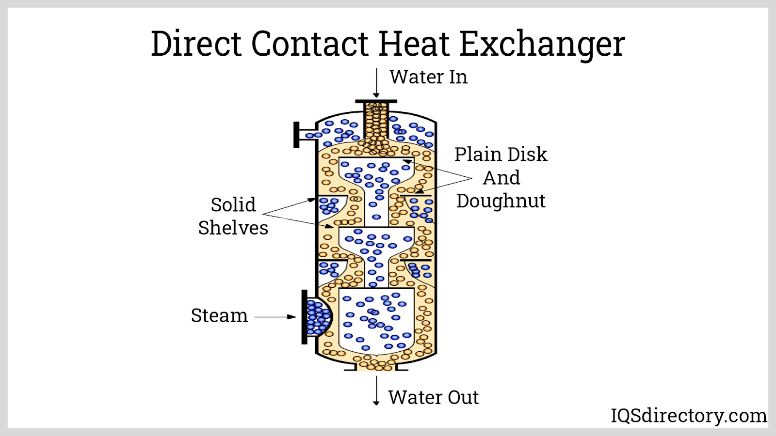Direct Contact Heat Exchanger