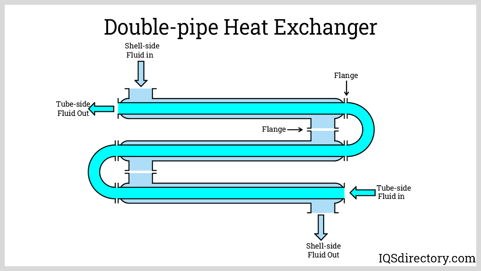 Double-pipe Heat Exchanger