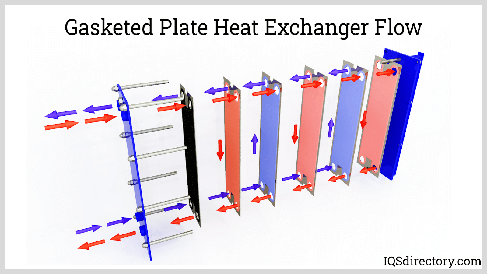 Gasketed Plate Heat Exchanger Flow