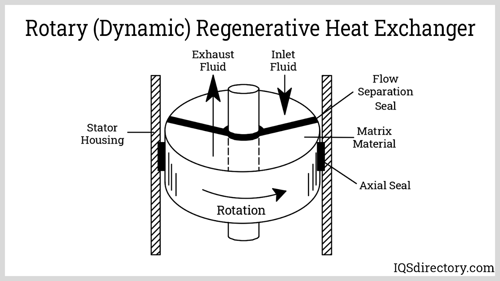 Rotary (Dynamic) Regenerative Heat Exchanger
