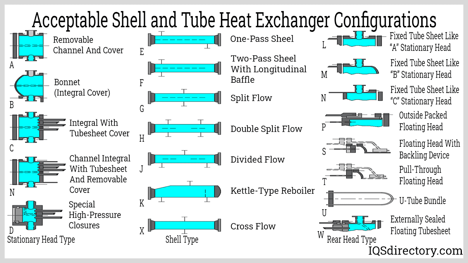 Acceptable Shell and Tube Heat Exchanger Configurations