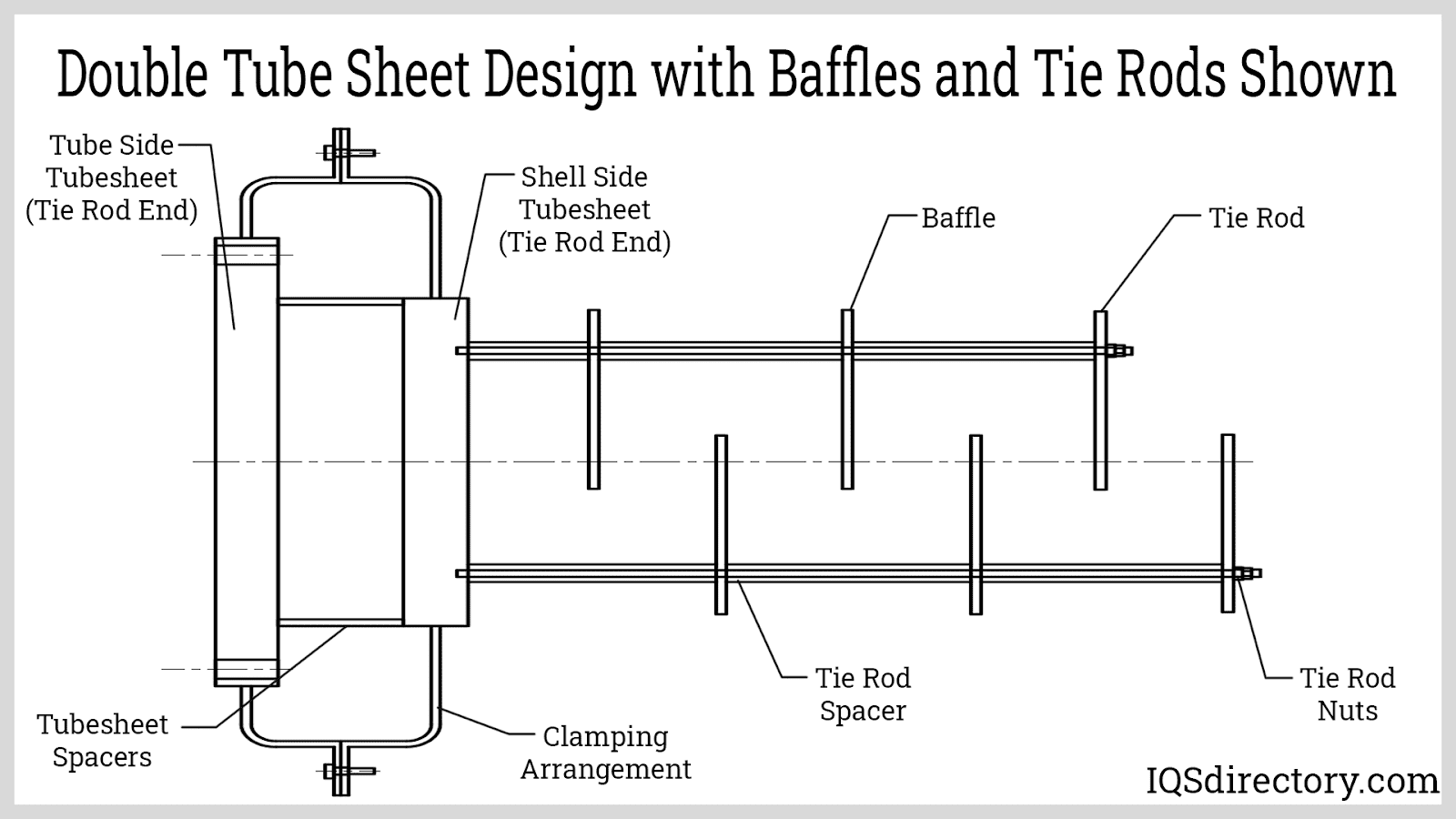 Double Tube Sheet Design with Baffles and Tie Rods Shown