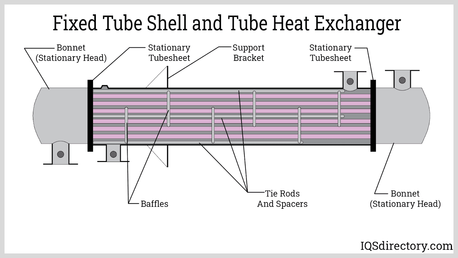 Fixed Tube Shell and Tube Heat Exchanger
