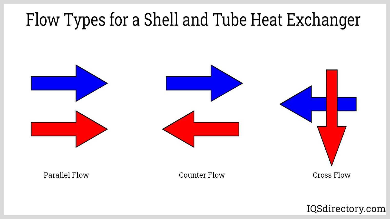 Flow Types for a Shell and Tube Heat Exchanger