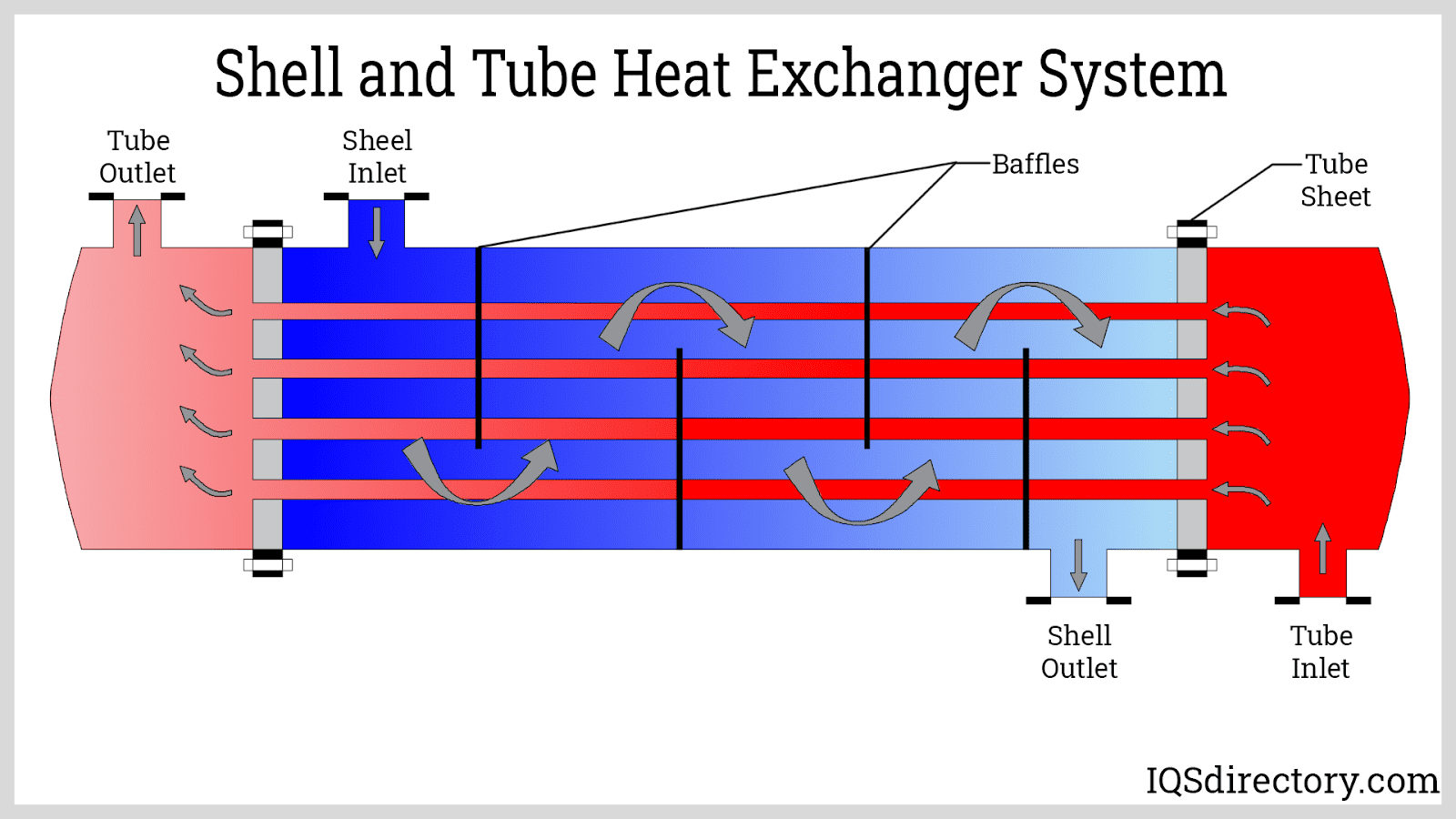 Shell and Tube Heat Exchanger System
