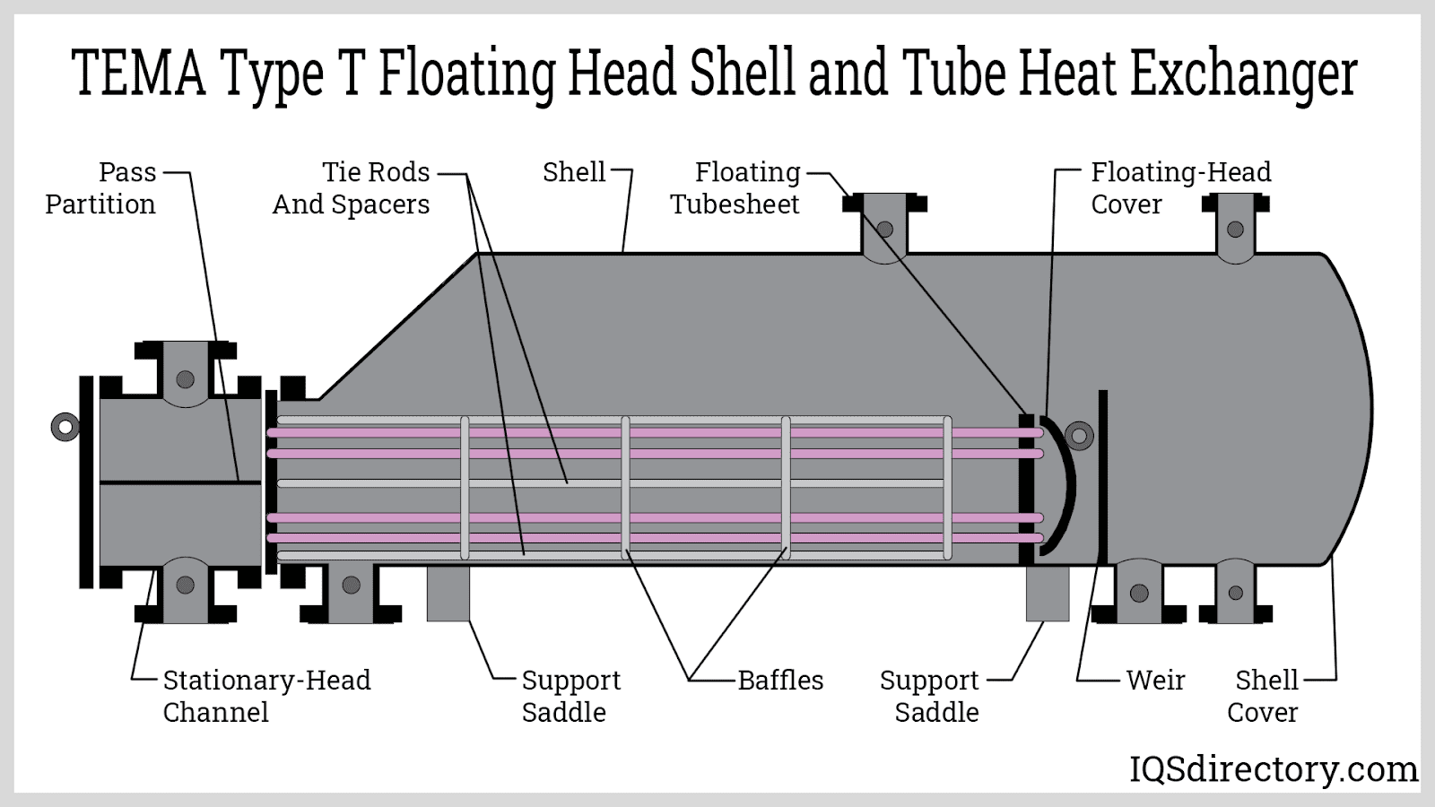 TEMA T Type Floating Head Shell and Tube Heat Exchanger