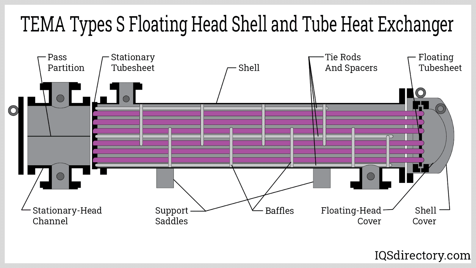 TEMA Types S Floating Head Shell and Tube Heat Exchanger