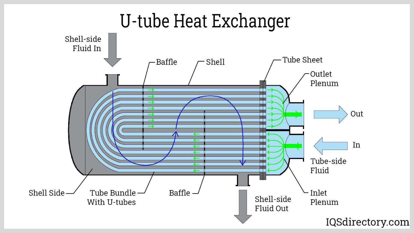 U-tube Heat Exchanger