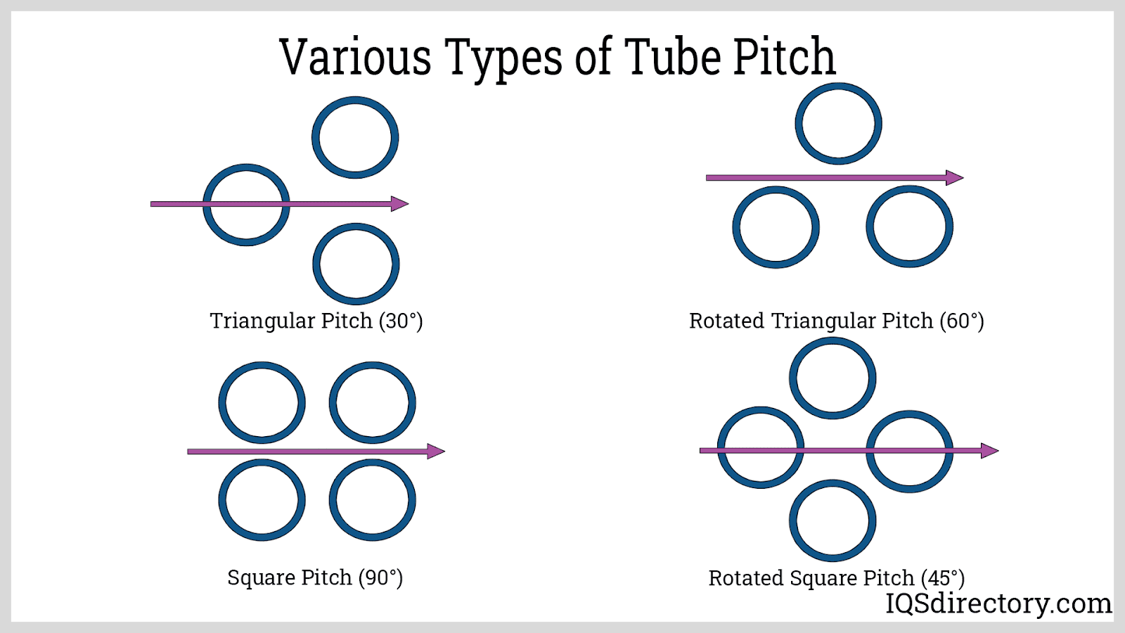 Various Types of Tube Pitch