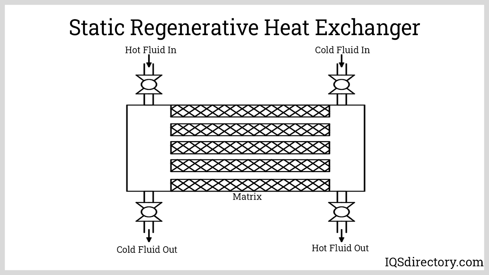 Static Regenerative Heat Exchanger