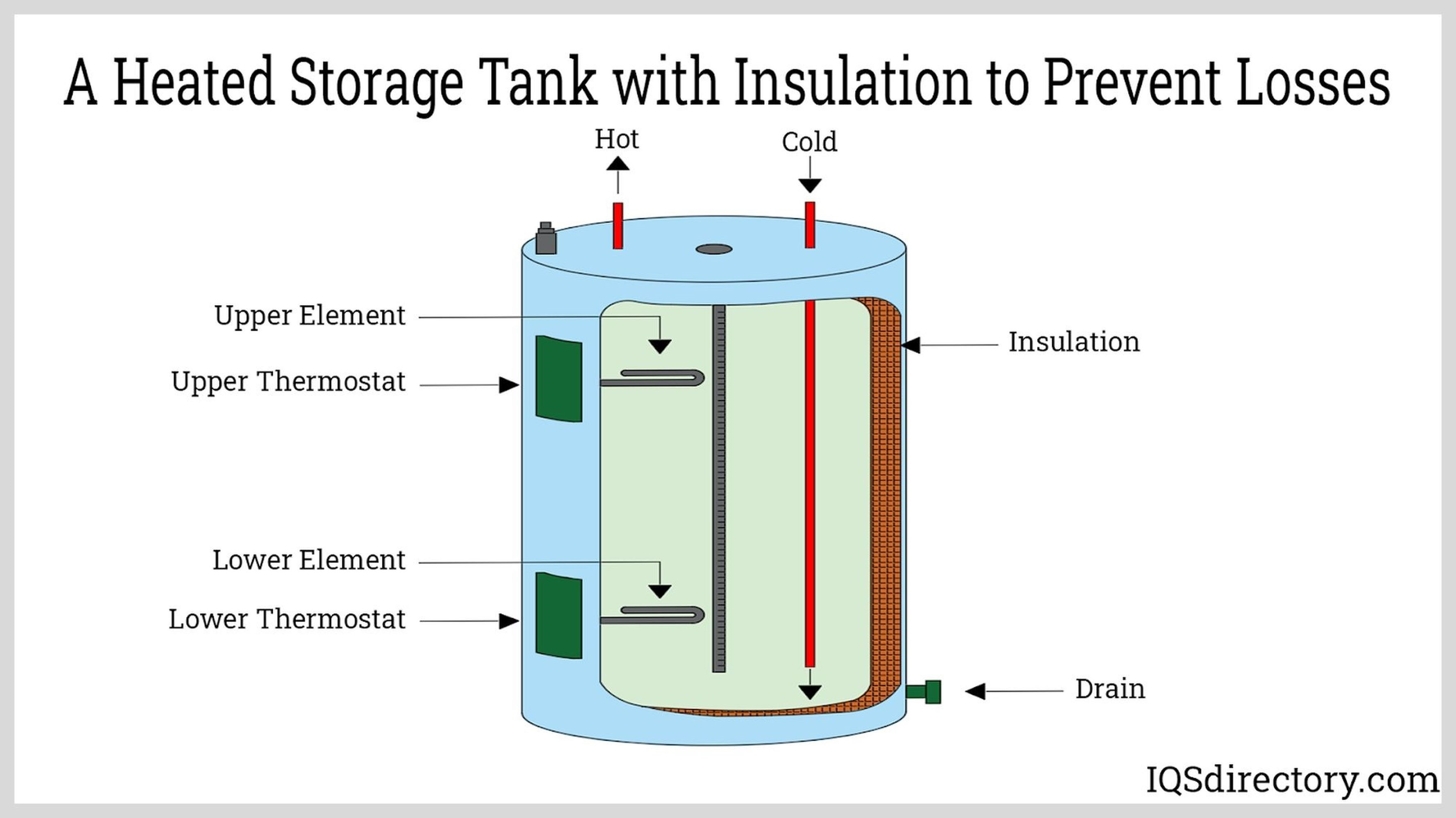 Heated Storage Tank