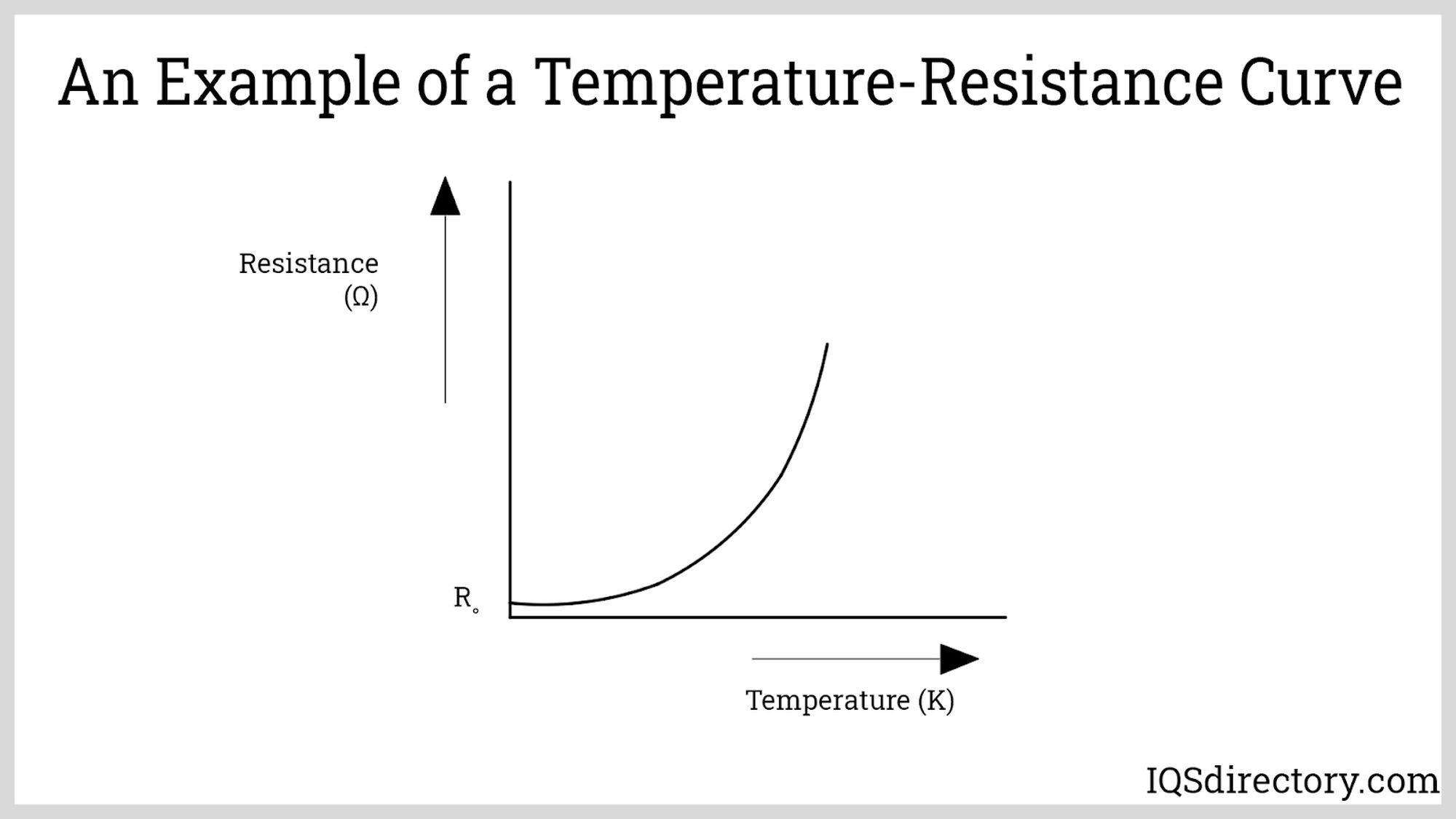 Temperature-Resistance Curve