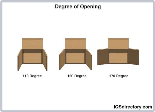 Degree of Opening