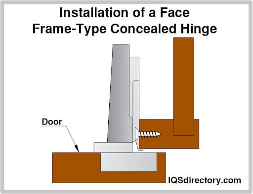 Installation of a Face Frame-Type Concealed Hinge