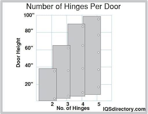 Number of Hinges Per Door