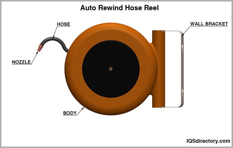 Auto Rewind Hose Reel