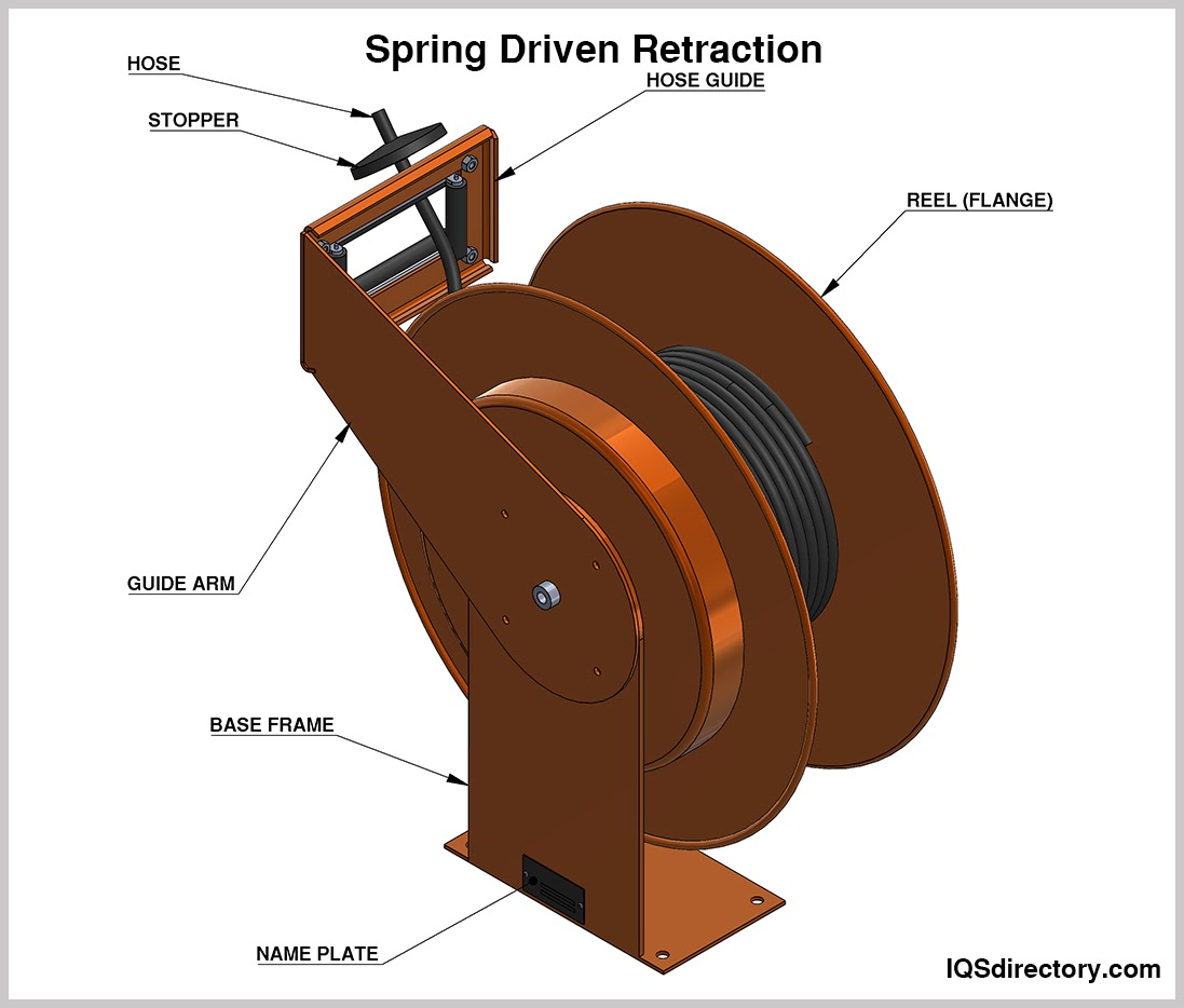 Spring Driven Retraction