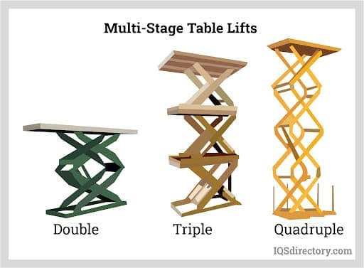 Multi-Stage Table Lifts