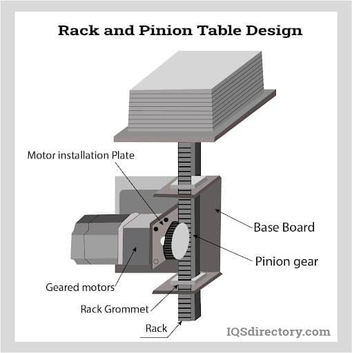 Rack and Pinion Table Design