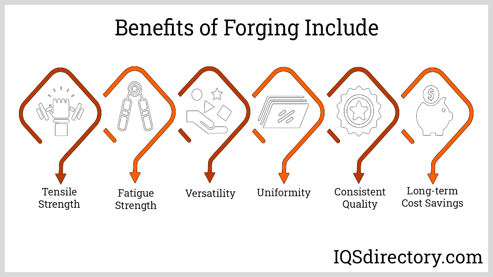 Benefits of Forging Include