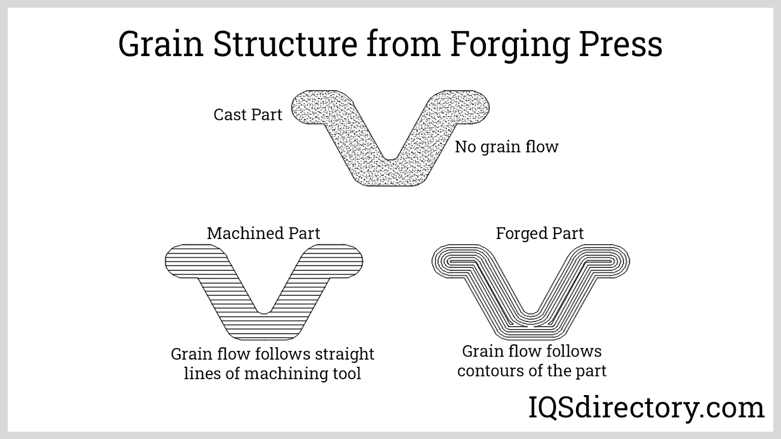 Grain Structure from Forging Press