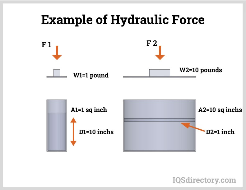 Example of Hydraulic Force