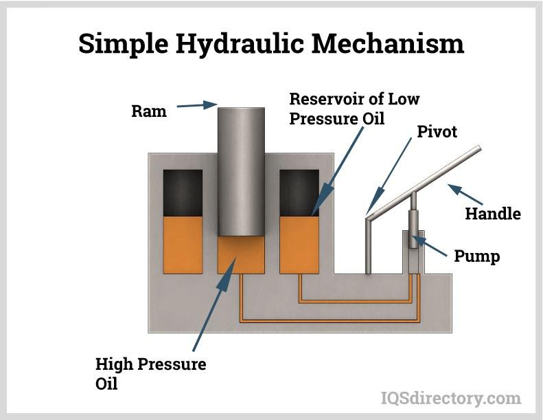 Simple Hydraulic Mechanism