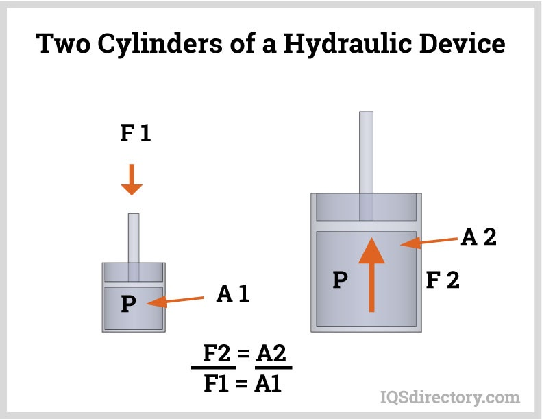 Two Cylinders of a Hydraulic Device