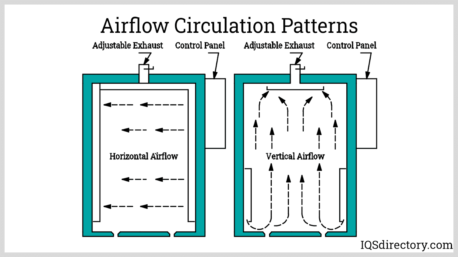 Airflow Circulation Patterns