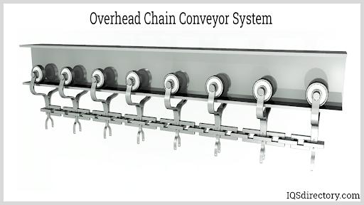 Overhead Chain Conveyor System