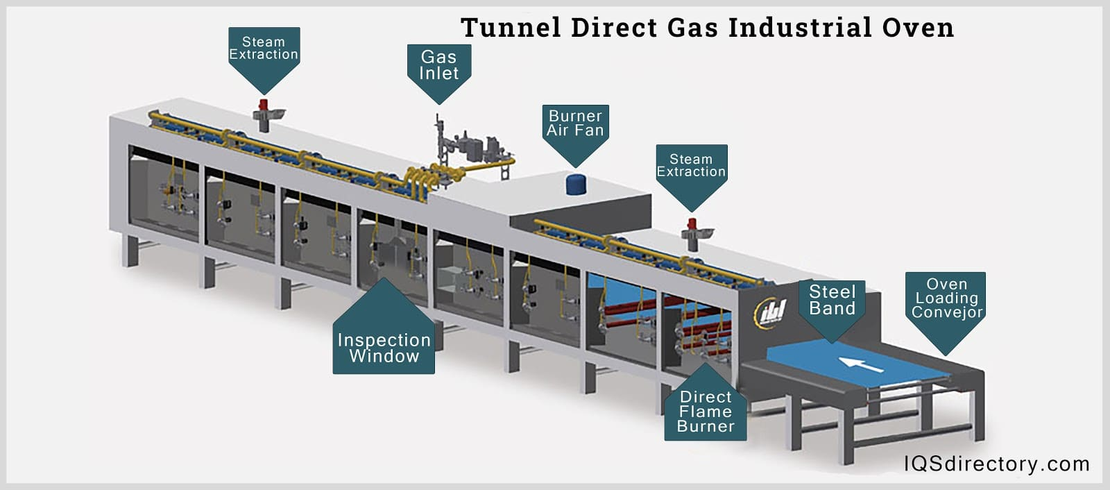 Tunnel Direct Gas Industrial Oven