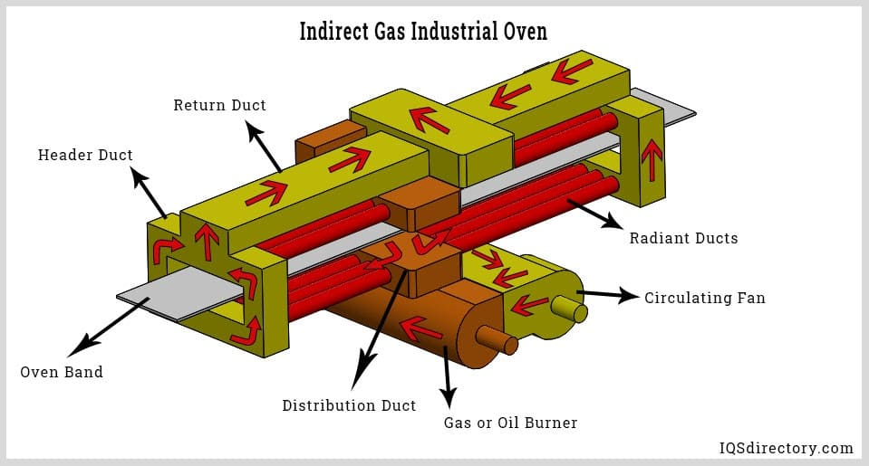 Indirect Gas Industrial Oven