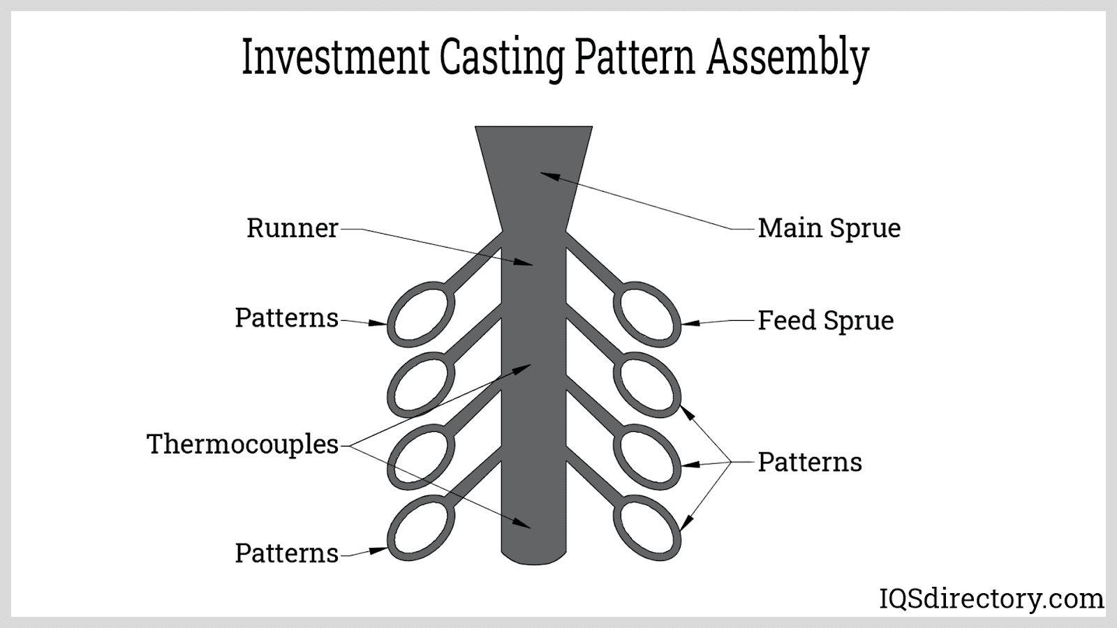 Investment Casting Pattern Assembly