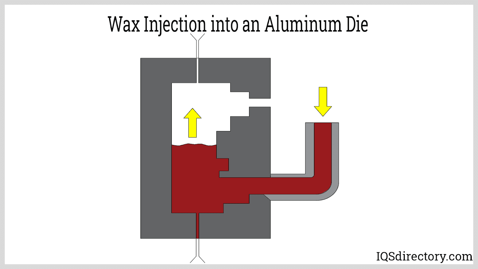Wax Injection into an Aluminum Die