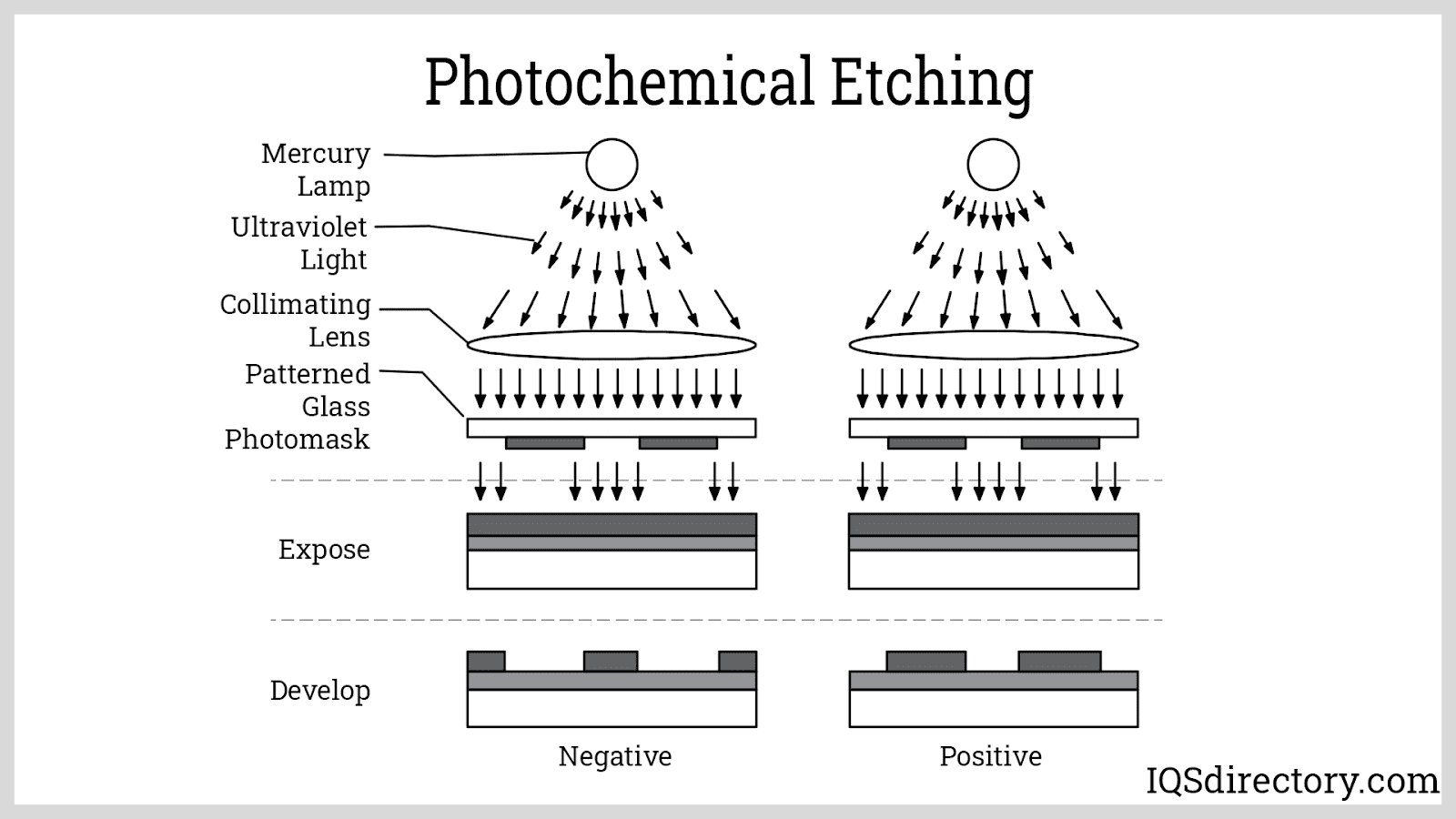 Photochemical Etching