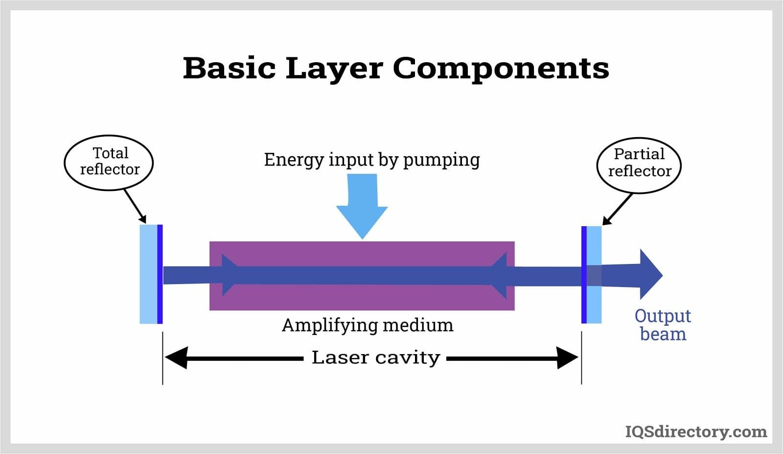 Basic Laser Components