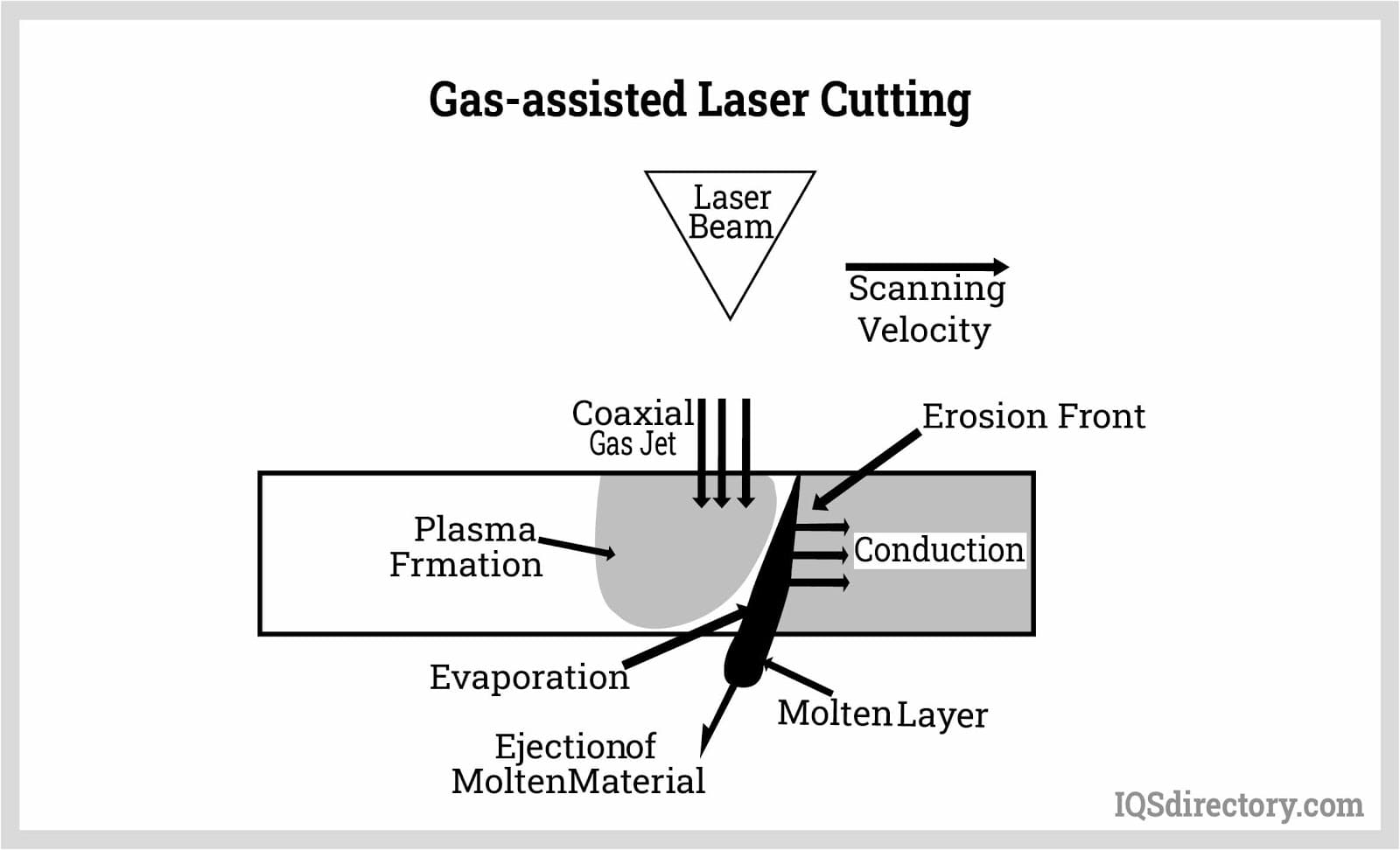 Gas-assisted Laser Cutting