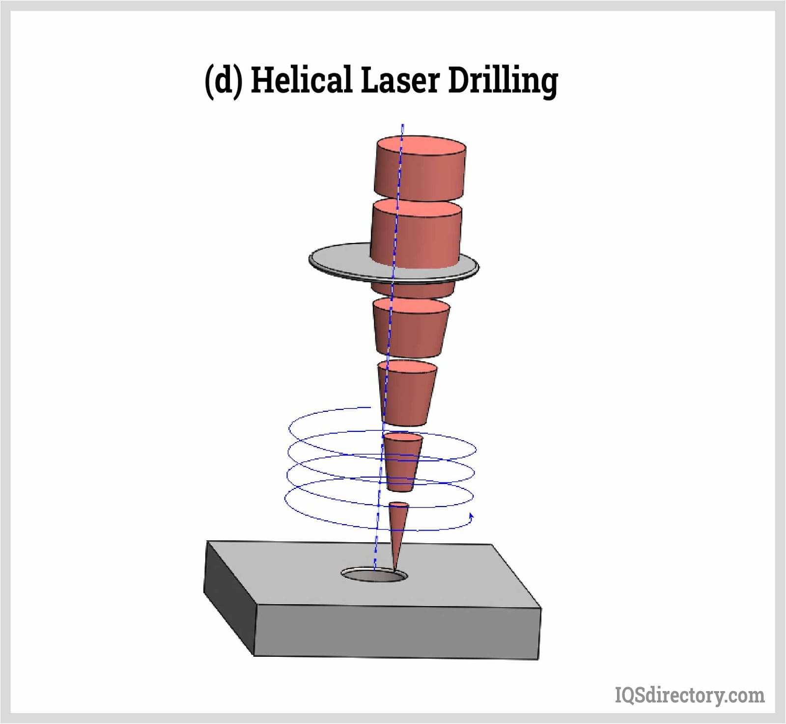 Helical Laser Drilling