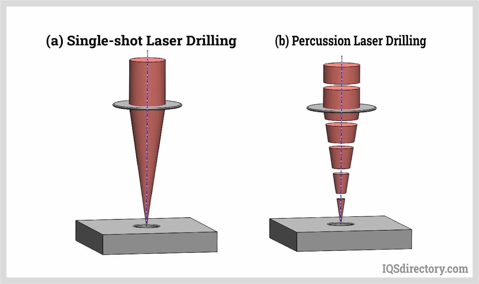 Single-shot, Percussion Laser Drilling