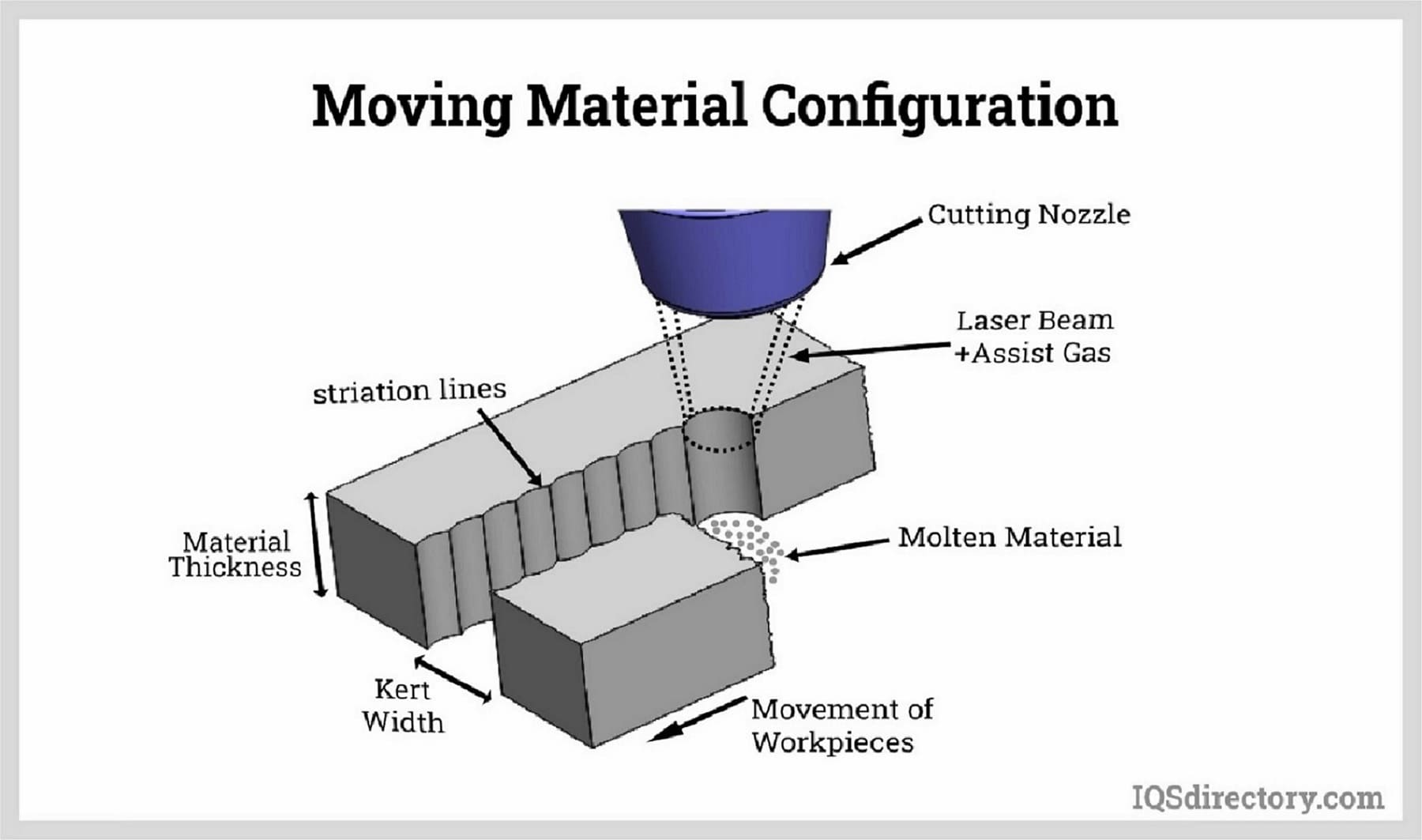 Moving Material Configuration