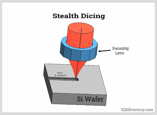 Stealth Dicing