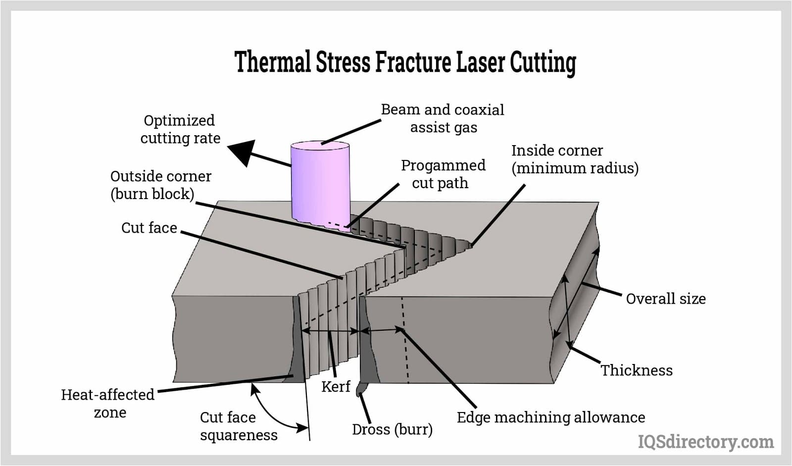 Thermal Stress Fracture Laser Cutting