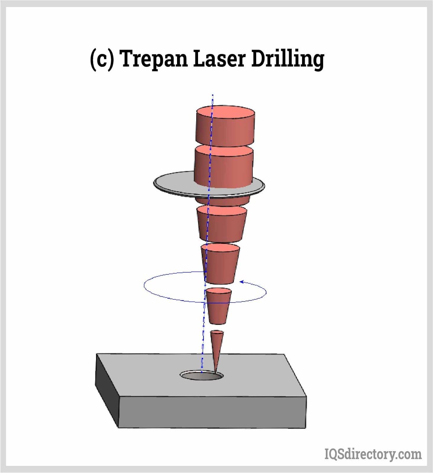Trepan Laser Drilling