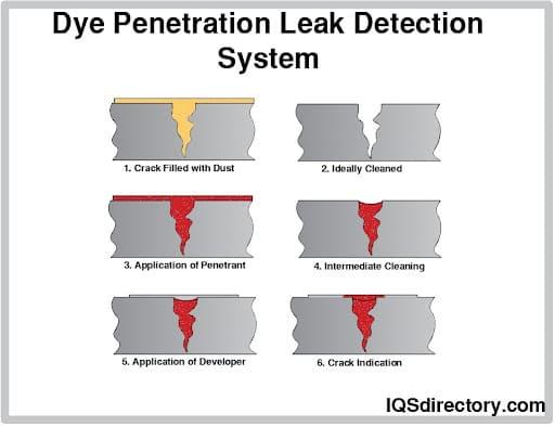 Dye Penetration Leak Detection System