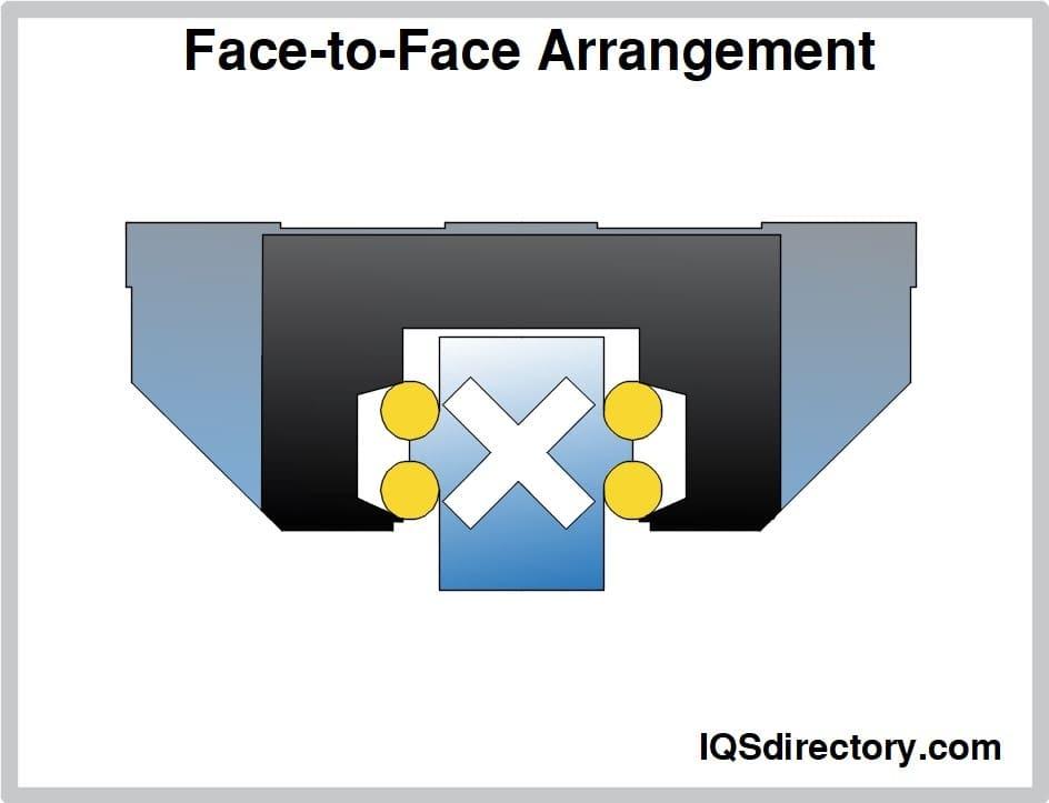 Face-to-Face Arrangement