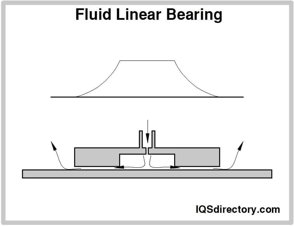 Fluid Linear Bearing